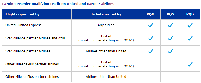 United Airlines Elite Status Guide
